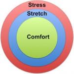comfort stretch stress zone